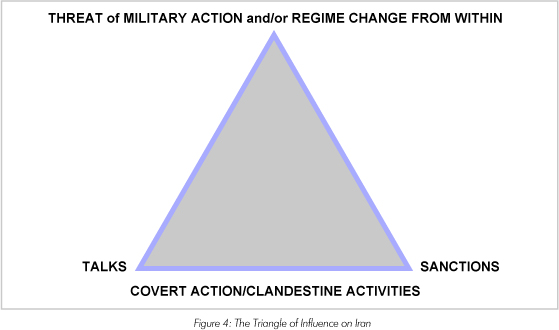 Fig. 4 - The Triangle of Influence on Iran